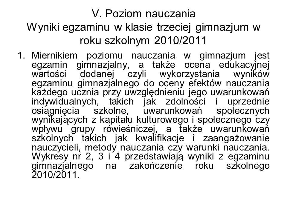 V. Poziom nauczania Wyniki egzaminu w klasie trzeciej gimnazjum w roku szkolnym 2010/2011 1.Miernikiem poziomu nauczania w gimnazjum jest egzamin gimn