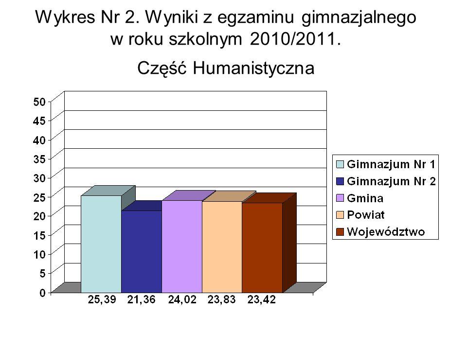 Wykres Nr 3.Wyniki z egzaminu gimnazjalnego w roku szkolnym 2010/2011.