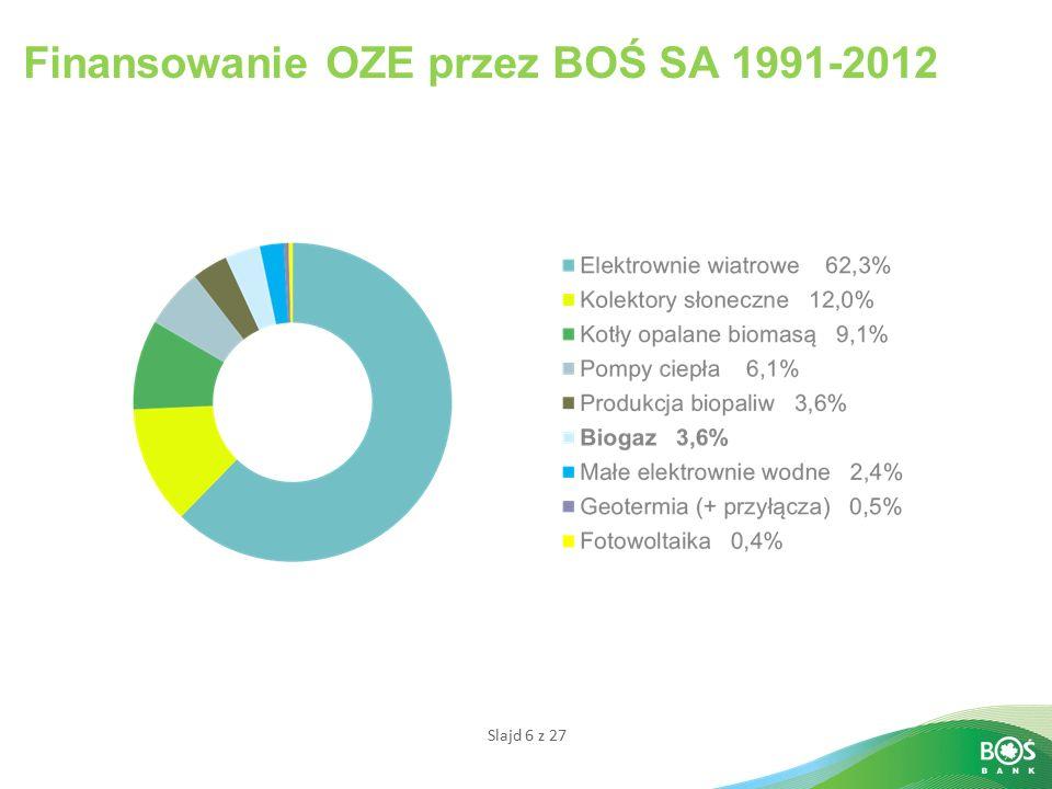 Slajd 6 z 27 Finansowanie OZE przez BOŚ SA 1991-2012