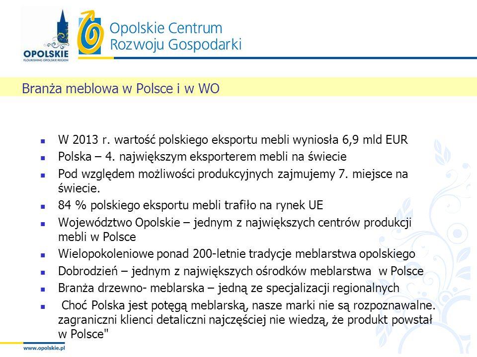 W 2013 r. wartość polskiego eksportu mebli wyniosła 6,9 mld EUR Polska – 4. największym eksporterem mebli na świecie Pod względem możliwości produkcyj