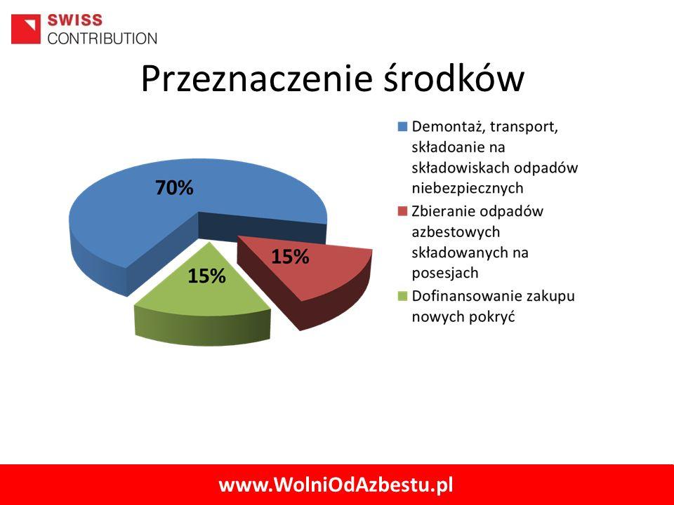 www.WolniOdAzbestu.pl Przeznaczenie środków