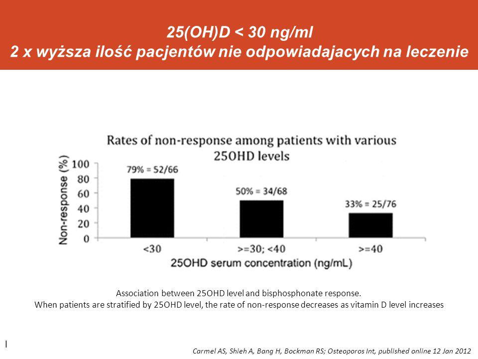 l 25(OH)D < 30 ng/ml 2 x wyższa ilość pacjentów nie odpowiadajacych na leczenie Association between 25OHD level and bisphosphonate response. When pati