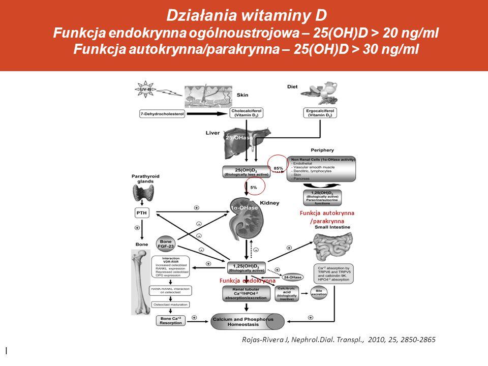 Działania witaminy D Funkcja endokrynna ogólnoustrojowa – 25(OH)D > 20 ng/ml Funkcja autokrynna/parakrynna – 25(OH)D > 30 ng/ml Funkcja endokrynna Fun