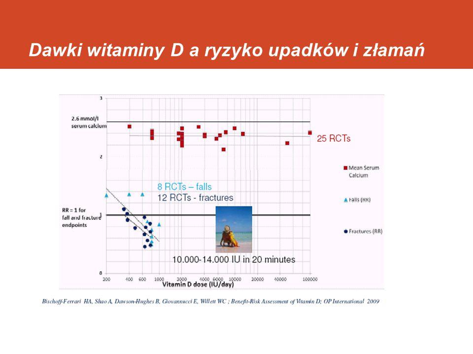 Mechanizmy Działanie autokrynne i parakrynne 25(OH)D na kość Osteoblasty Osteoklasty Osteocyty 1alfa-hydroksylaza -25(OH)D VDR LOKALNA SYNTEZA 1,25(OH)2D