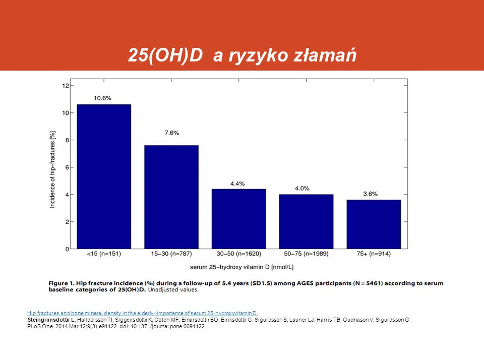 25(OH)D a ryzyko złamań Hip fractures and bone mineral density in the elderly--importance of serum 25-hydroxyvitamin D.