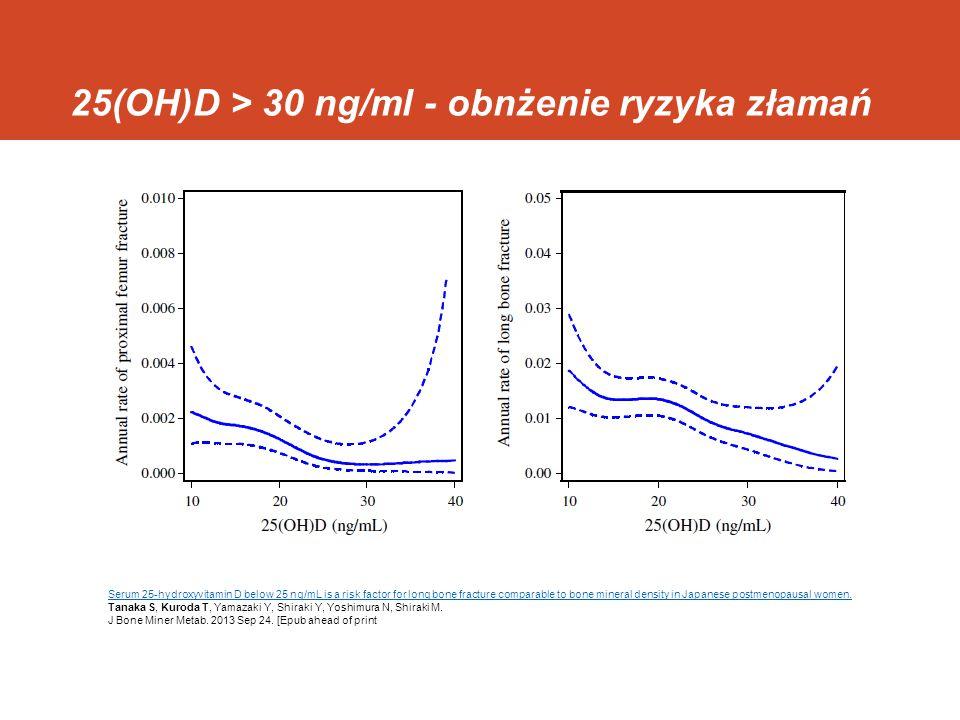 Działanie 25(OH)D na kość – badania histomormometryczne u ludzi Optymalizacjia parametrow mineralizacji (osteoidu) – 25(OH)D > 30ng/ml Bone mineralization defects and vitamin D deficiency: histomorphometric analysis of iliac crest bone biopsies and circulating 25-hydroxyvitamin D in 675 patients.