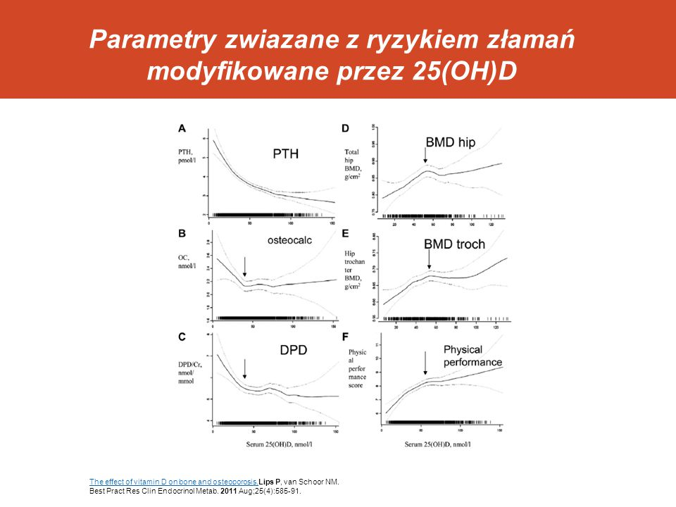 Leczenie bisfosfonianami Mniejsze przyrosty BMD po leczeniu – 25(OH)D < 30 ng/ml Peris P, et al.