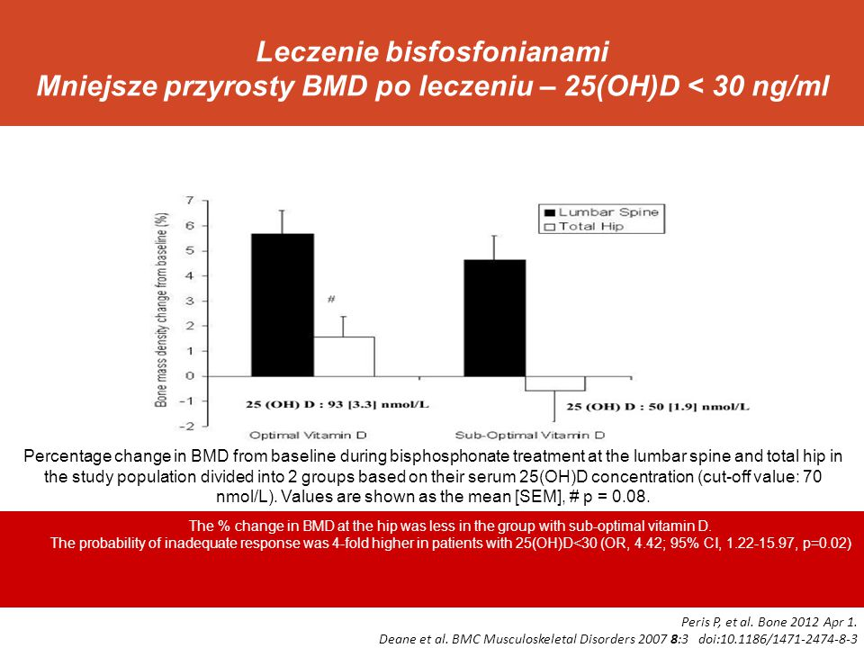 Mniejsze przyrosty BMD po leczeniu – 25(OH)D < 30 ng/ml Vitamin D status and bone mineral density changes during alendronate treatment in postmenopausal osteoporosis.