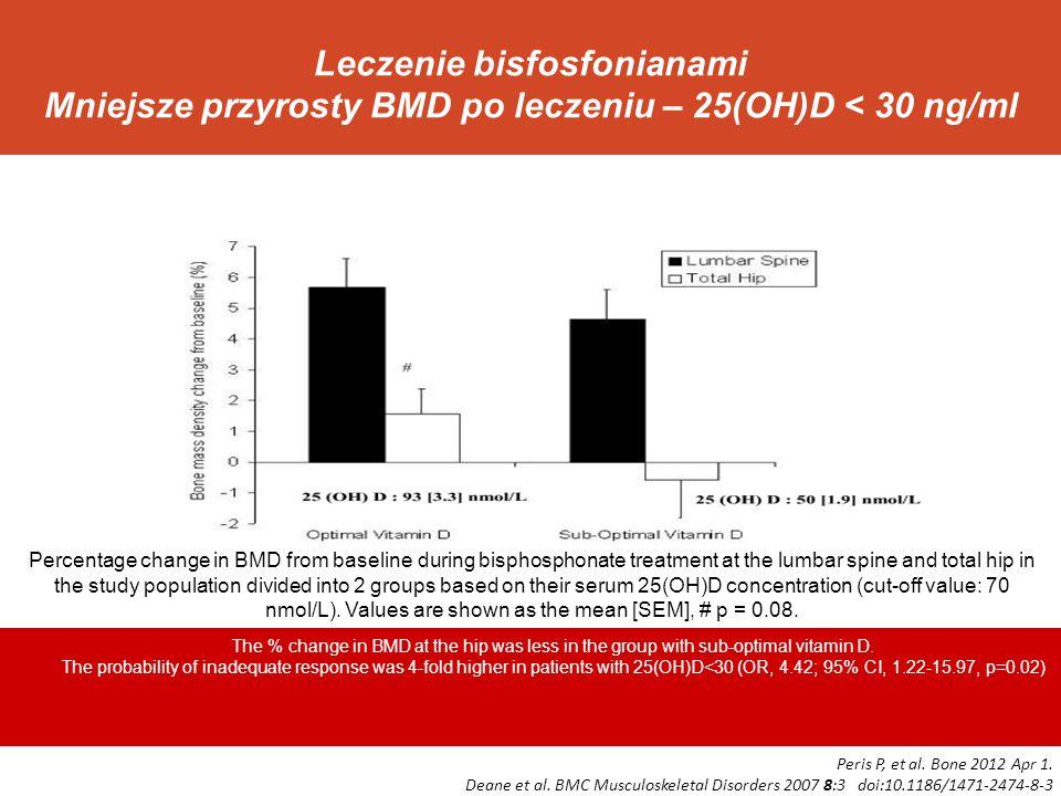 Leczenie bisfosfonianami Mniejsze przyrosty BMD po leczeniu – 25(OH)D < 30 ng/ml Peris P, et al. Bone 2012 Apr 1. Deane et al. BMC Musculoskeletal Dis