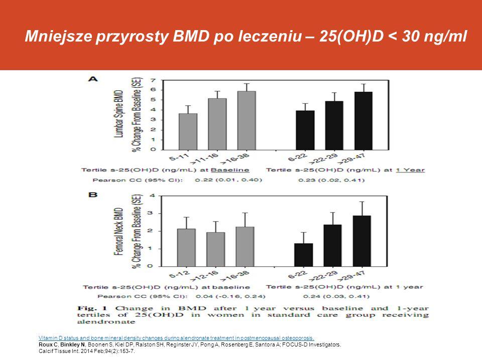 l 25(OH)D < 30 ng/ml 2 x wyższa ilość pacjentów nie odpowiadajacych na leczenie Association between 25OHD level and bisphosphonate response.