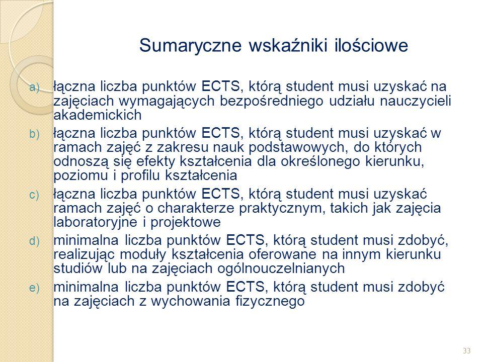 a) łączna liczba punktów ECTS, którą student musi uzyskać na zajęciach wymagających bezpośredniego udziału nauczycieli akademickich b) łączna liczba p