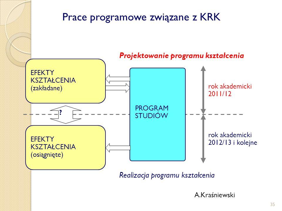 PROGRAM STUDIÓW EFEKTY KSZTAŁCENIA (zakładane) Projektowanie programu kształcenia EFEKTY KSZTAŁCENIA (osiągnięte) Realizacja programu kształcenia ? ro