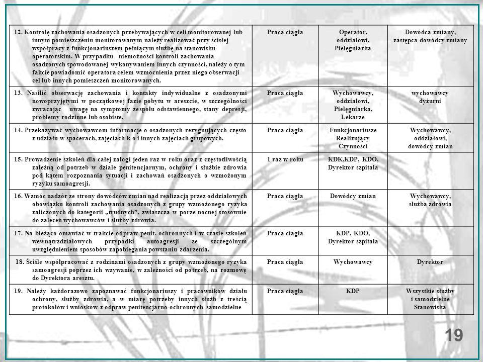 12. Kontrolę zachowania osadzonych przebywających w celi monitorowanej lub innym pomieszczeniu monitorowanym należy realizować przy ścisłej współpracy