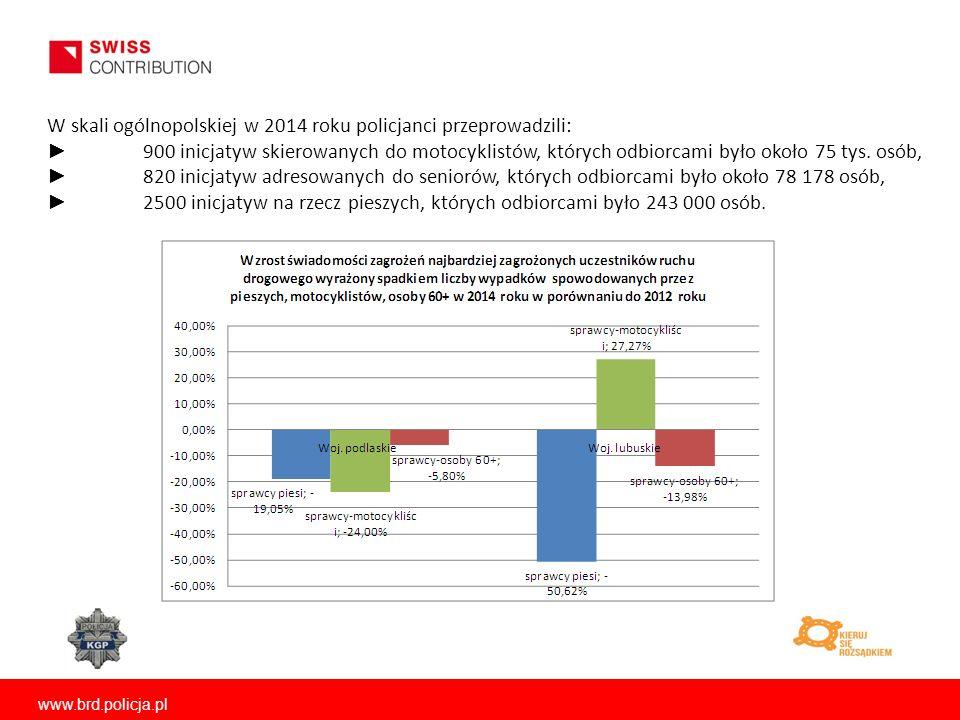 www.brd.policja.pl W skali ogólnopolskiej w 2014 roku policjanci przeprowadzili: ► 900 inicjatyw skierowanych do motocyklistów, których odbiorcami było około 75 tys.