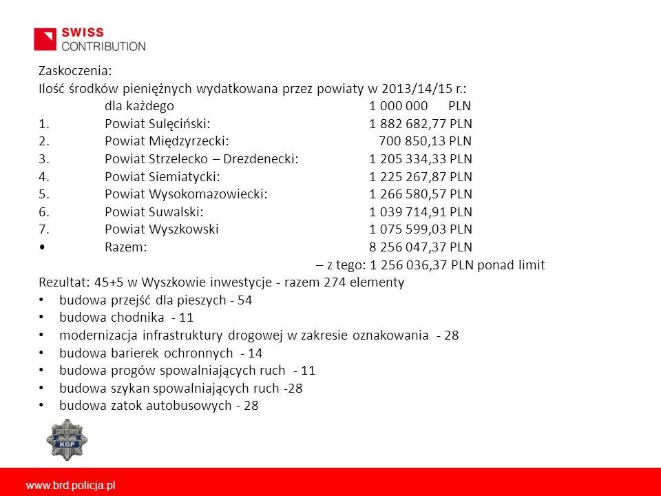 www.brd.policja.pl Zaskoczenia: Ilość środków pieniężnych wydatkowana przez powiaty w 2013/14/15 r.: dla każdego 1 000 000 PLN 1.Powiat Sulęciński: 1