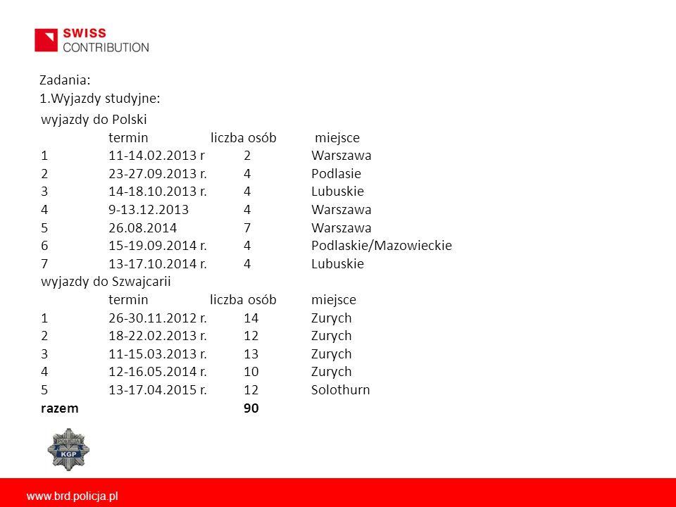 www.brd.policja.pl Zadania: 1.Wyjazdy studyjne: wyjazdy do Polski termin liczba osób miejsce 111-14.02.2013 r2Warszawa 223-27.09.2013 r.4Podlasie 314-18.10.2013 r.4Lubuskie 49-13.12.20134Warszawa 526.08.20147Warszawa 615-19.09.2014 r.4Podlaskie/Mazowieckie 713-17.10.2014 r.4Lubuskie wyjazdy do Szwajcarii termin liczba osóbmiejsce 126-30.11.2012 r.14Zurych 218-22.02.2013 r.12Zurych 311-15.03.2013 r.13Zurych 412-16.05.2014 r.10Zurych 513-17.04.2015 r.12Solothurn razem90
