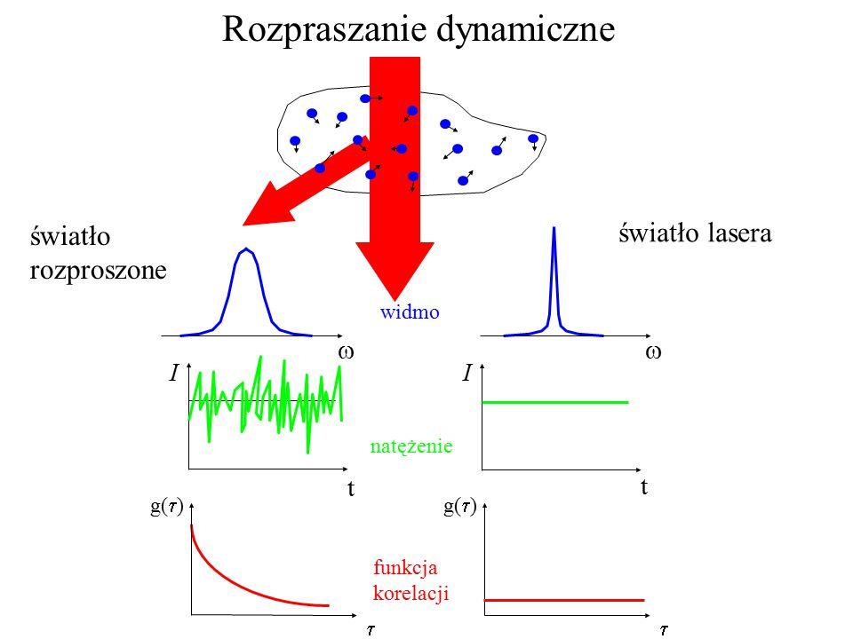 Rozpraszanie dynamiczne  g(  )  t t II  widmo natężenie funkcja korelacji światło lasera światło rozproszone