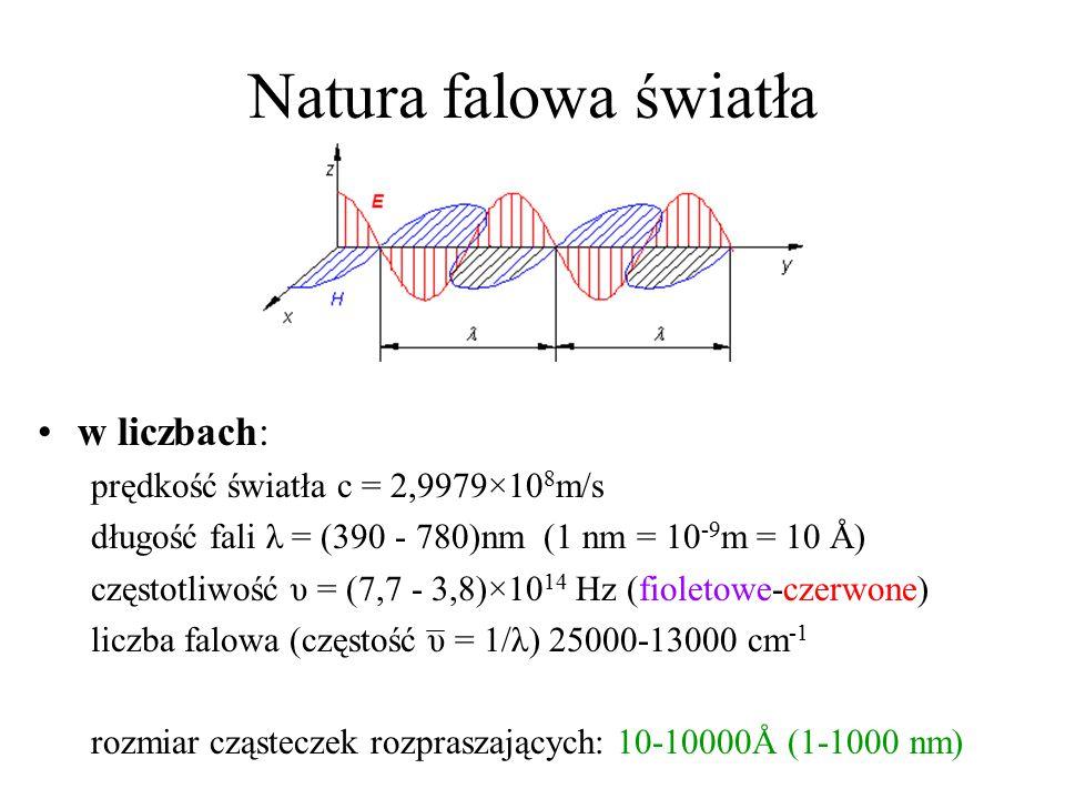Natura falowa światła w liczbach: prędkość światła c = 2,9979×10 8 m/s długość fali λ = (390 - 780)nm (1 nm = 10 -9 m = 10 Å) częstotliwość υ = (7,7 -