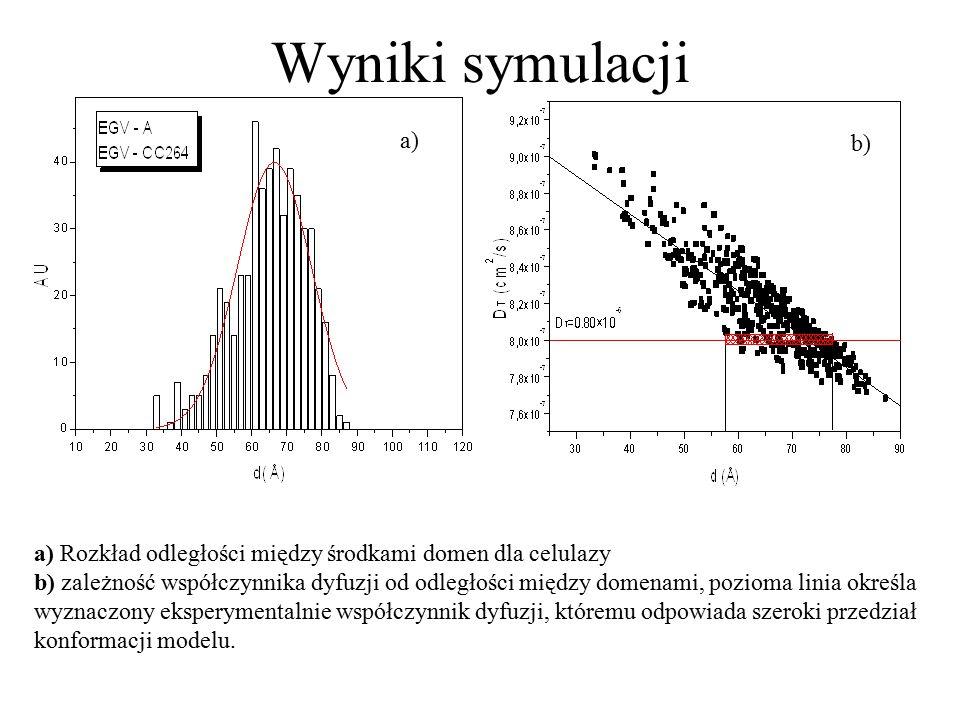 a) Rozkład odległości między środkami domen dla celulazy b) zależność współczynnika dyfuzji od odległości między domenami, pozioma linia określa wyzna