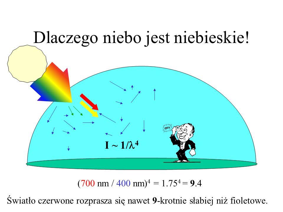 Dlaczego niebo jest niebieskie! I ~ 1/ 4 (700 nm / 400 nm) 4 = 1.75 4 = 9.4 Światło czerwone rozprasza się nawet 9-krotnie słabiej niż fioletowe.