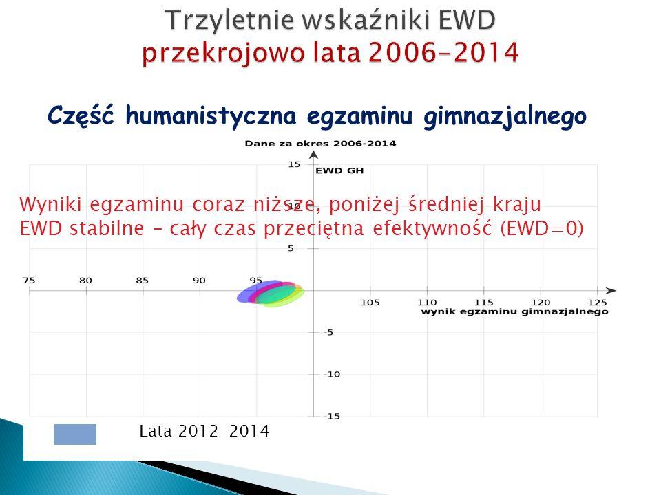 Część humanistyczna egzaminu gimnazjalnego Lata 2012-2014 Wyniki egzaminu coraz niższe, poniżej średniej kraju EWD stabilne – cały czas przeciętna efe