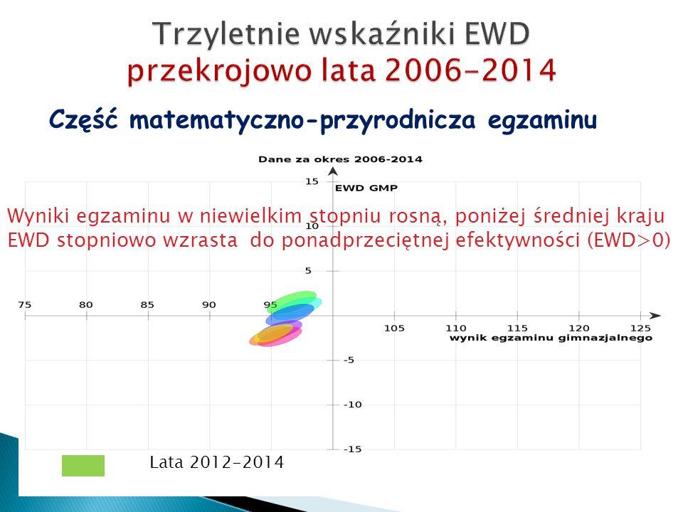 Część matematyczno-przyrodnicza egzaminu Lata 2012-2014 Wyniki egzaminu w niewielkim stopniu rosną, poniżej średniej kraju EWD stopniowo wzrasta do ponadprzeciętnej efektywności (EWD>0)