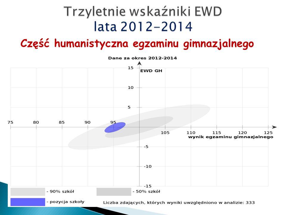 Część humanistyczna egzaminu gimnazjalnego Lata 2012-2014 Wyniki egzaminu coraz niższe, poniżej średniej kraju EWD stabilne – cały czas przeciętna efektywność (EWD=0)