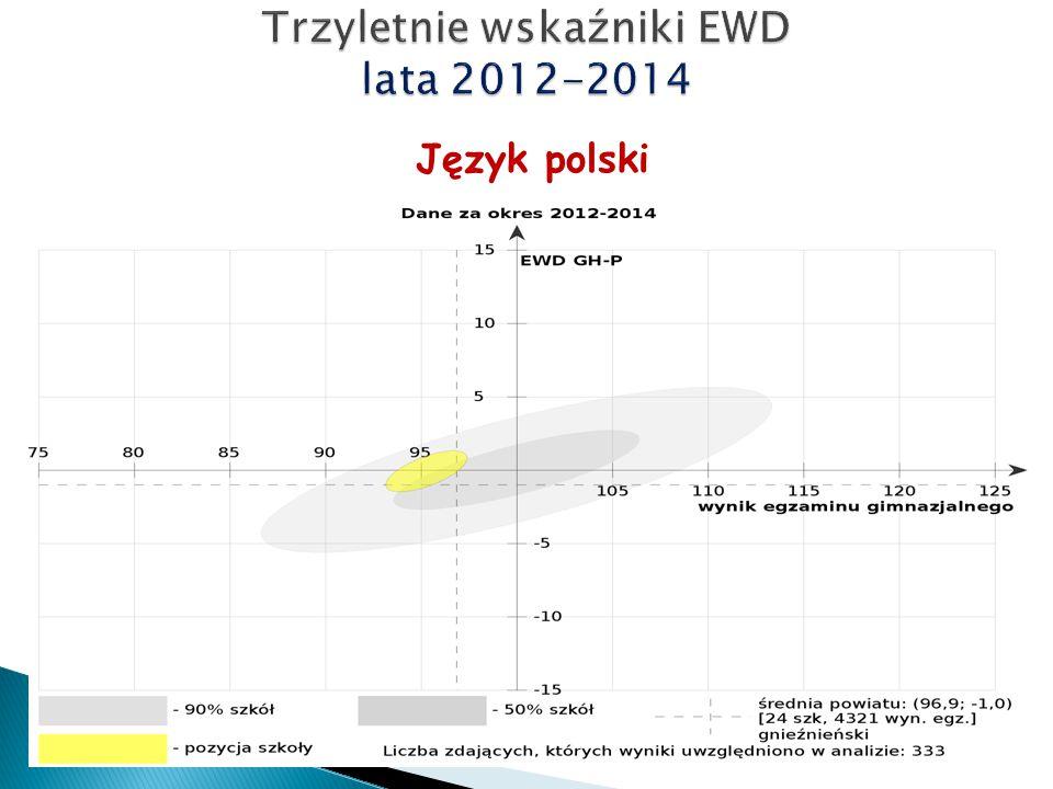 Język polski Lata 2012-2014 Wyniki egzaminu coraz niższe, poniżej średniej kraju EWD stabilne – cały czas przeciętna efektywność (EWD=0)