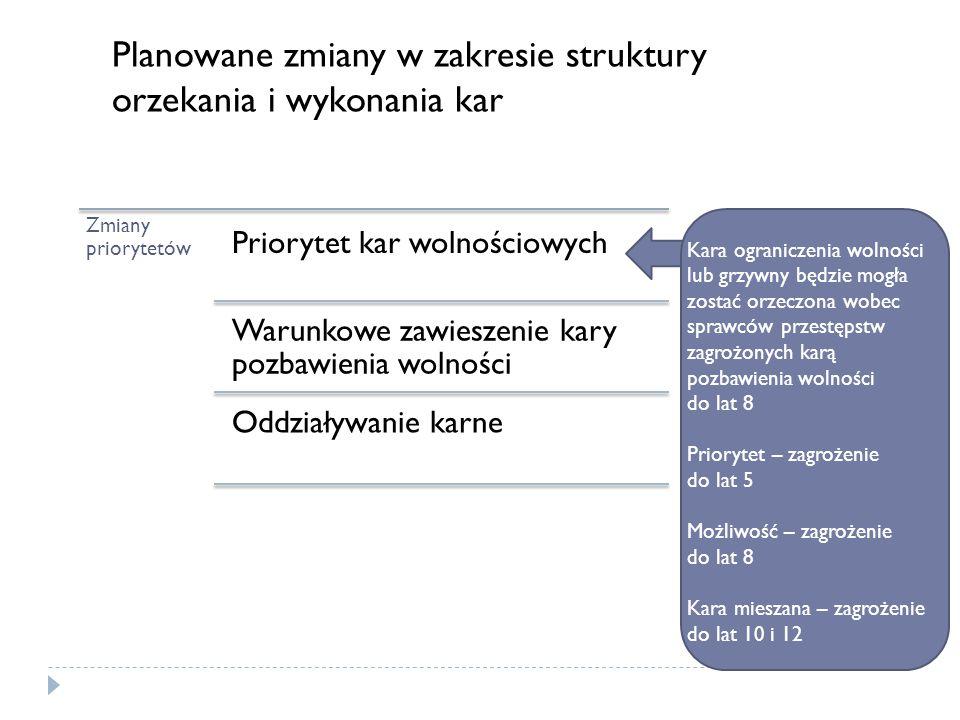 Zmiany priorytetów Priorytet kar wolnościowych Warunkowe zawieszenie kary pozbawienia wolności Oddziaływanie karne Planowane zmiany w zakresie struktu
