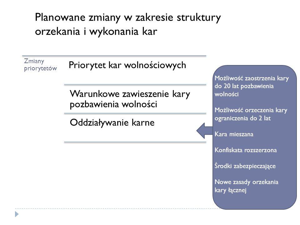 Planowane zmiany w zakresie struktury orzekania i wykonania kar Zmiany priorytetów Priorytet kar wolnościowych Warunkowe zawieszenie kary pozbawienia
