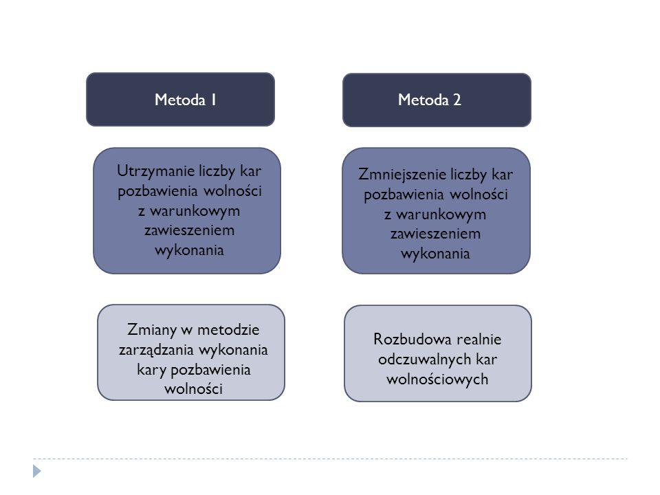 Metoda 1 Metoda 2Metoda 1 Zmiany w metodzie zarządzania wykonania kary pozbawienia wolności Rozbudowa realnie odczuwalnych kar wolnościowych Zmniejsze