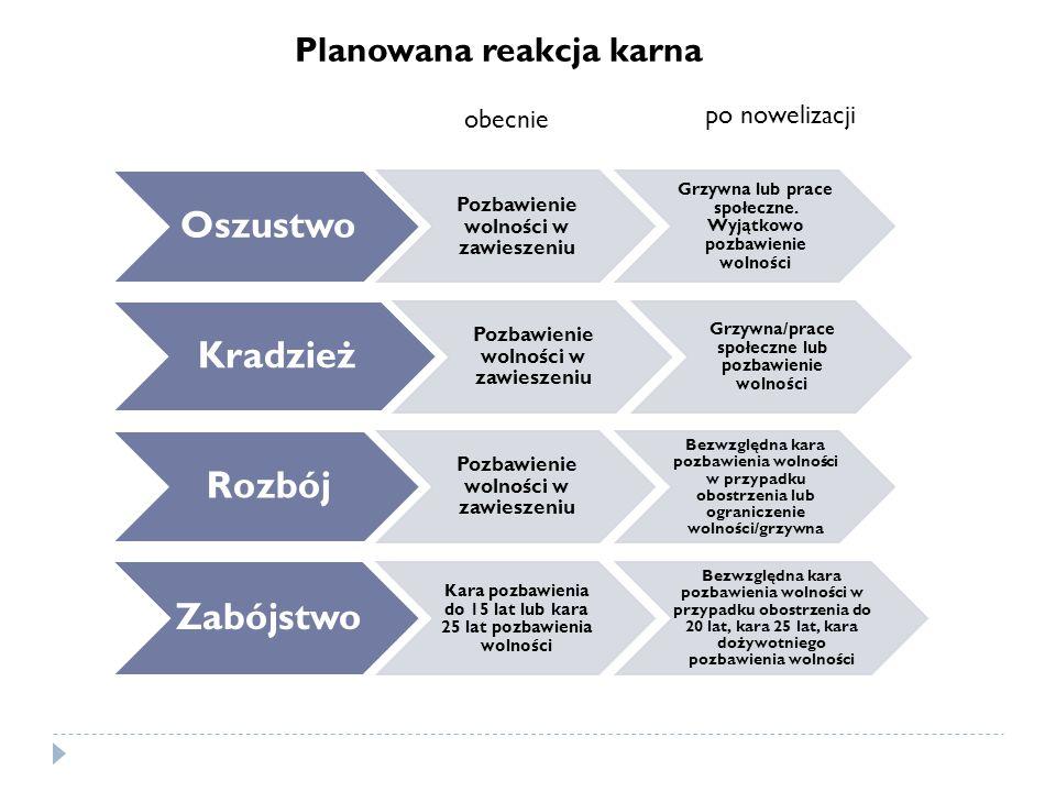 Planowana reakcja karna Oszustwo Pozbawienie wolności w zawieszeniu Grzywna lub prace społeczne.