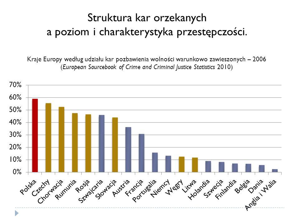 Kraje Europy według udziału kar pozbawienia wolności warunkowo zawieszonych – 2006 (European Sourcebook of Crime and Criminal Justice Statistics 2010) Struktura kar orzekanych a poziom i charakterystyka przestępczości.