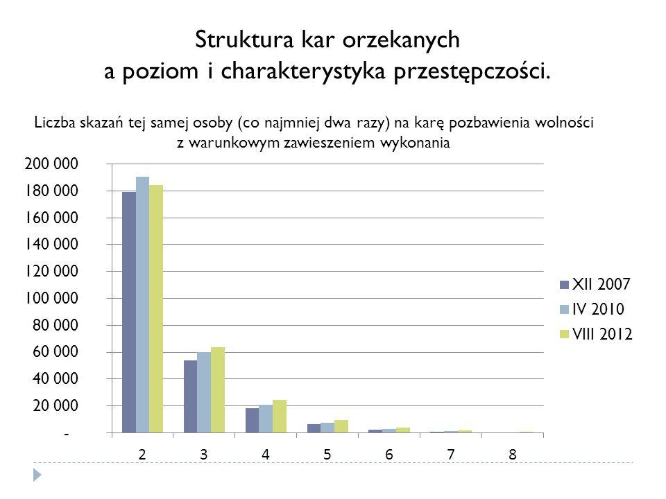 Liczba skazań tej samej osoby (co najmniej dwa razy) na karę pozbawienia wolności z warunkowym zawieszeniem wykonania Struktura kar orzekanych a pozio