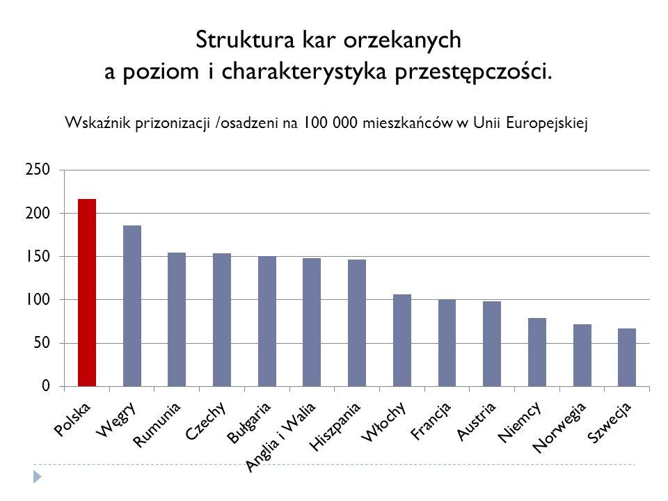 Wskaźnik prizonizacji /osadzeni na 100 000 mieszkańców w Unii Europejskiej Struktura kar orzekanych a poziom i charakterystyka przestępczości.