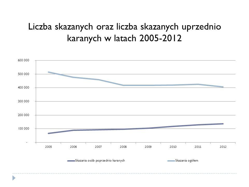 Liczba skazanych oraz liczba skazanych uprzednio karanych w latach 2005-2012