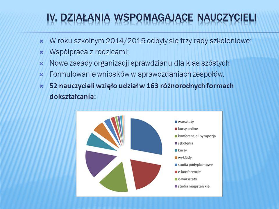  W roku szkolnym 2014/2015 odbyły się trzy rady szkoleniowe:  Współpraca z rodzicami;  Nowe zasady organizacji sprawdzianu dla klas szóstych  Formułowanie wniosków w sprawozdaniach zespołów.