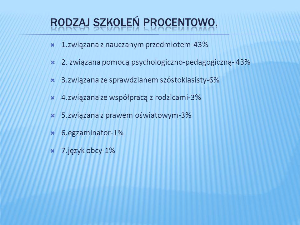  1.związana z nauczanym przedmiotem-43%  2.
