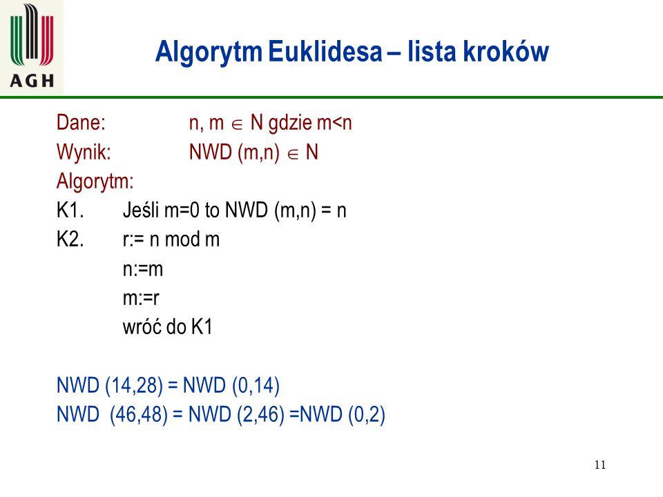 11 Algorytm Euklidesa – lista kroków Dane:n, m  N gdzie m<n Wynik: NWD (m,n)  N Algorytm: K1.Jeśli m=0 to NWD (m,n) = n K2.r:= n mod m n:=m m:=r wró