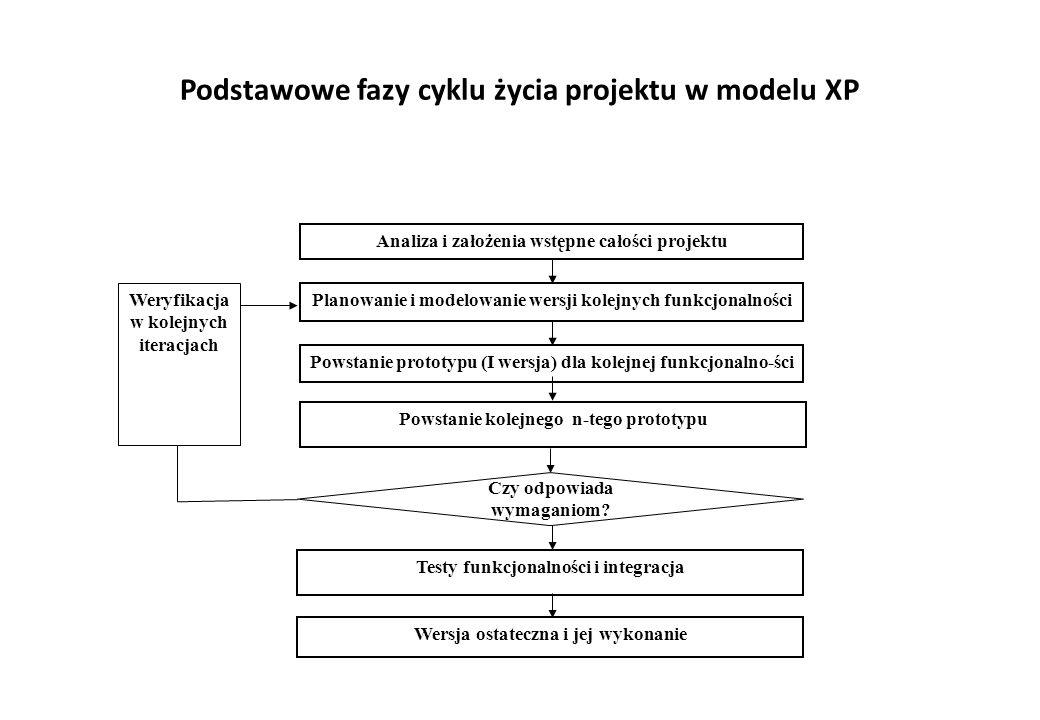 Podstawowe fazy cyklu życia projektu w modelu XP Analiza i założenia wstępne całości projektu Weryfikacja w kolejnych iteracjach Wersja ostateczna i jej wykonanie Planowanie i modelowanie wersji kolejnych funkcjonalności Powstanie prototypu (I wersja) dla kolejnej funkcjonalno-ści Powstanie kolejnego n-tego prototypu Testy funkcjonalności i integracja Czy odpowiada wymaganiom?