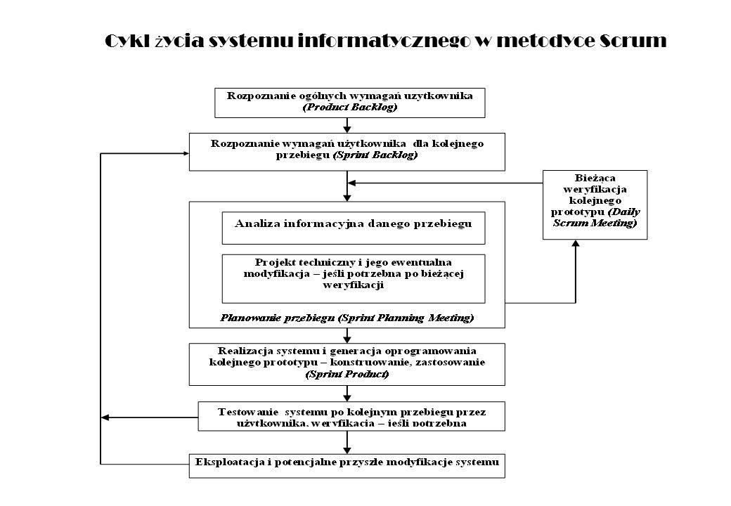 Cykl ż ycia systemu informatycznego w metodyce Scrum