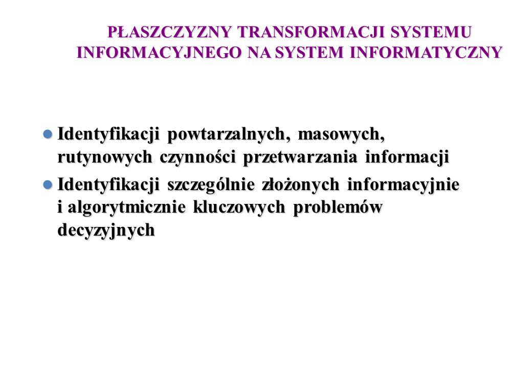 PŁASZCZYZNY TRANSFORMACJI SYSTEMU INFORMACYJNEGO NA SYSTEM INFORMATYCZNY Identyfikacji powtarzalnych, masowych, rutynowych czynności przetwarzania informacji Identyfikacji powtarzalnych, masowych, rutynowych czynności przetwarzania informacji Identyfikacji szczególnie złożonych informacyjnie i algorytmicznie kluczowych problemów decyzyjnych Identyfikacji szczególnie złożonych informacyjnie i algorytmicznie kluczowych problemów decyzyjnych