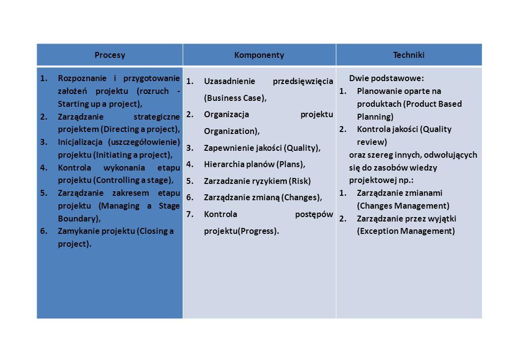 ProcesyKomponentyTechniki 1.Rozpoznanie i przygotowanie założeń projektu (rozruch - Starting up a project), 2.Zarządzanie strategiczne projektem (Directing a project), 3.Inicjalizacja (uszczegółowienie) projektu (Initiating a project), 4.Kontrola wykonania etapu projektu (Controlling a stage), 5.Zarządzanie zakresem etapu projektu (Managing a Stage Boundary), 6.Zamykanie projektu (Closing a project).