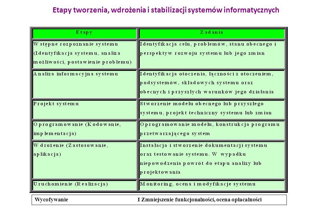 Etapy tworzenia, wdrożenia i stabilizacji systemów informatycznych Wycofywanie I Zmniejszenie funkcjonalności, ocena opłacalności