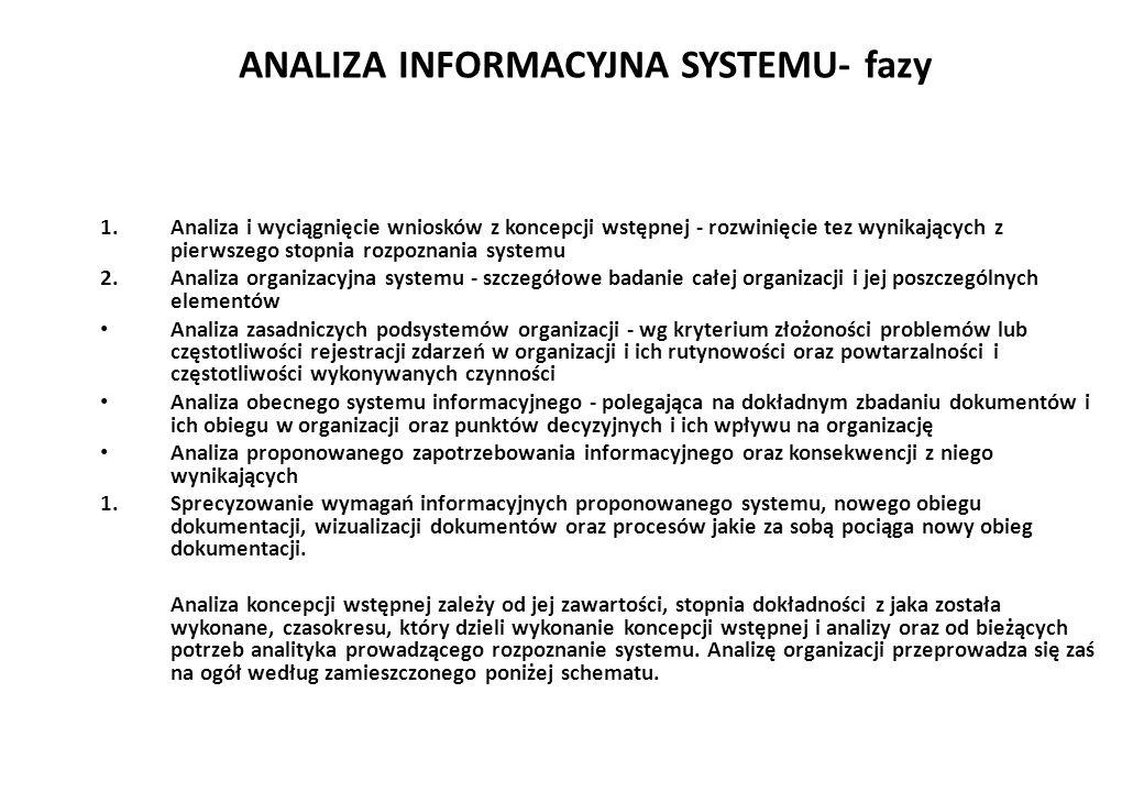 ANALIZA INFORMACYJNA SYSTEMU- fazy 1.Analiza i wyciągnięcie wniosków z koncepcji wstępnej - rozwinięcie tez wynikających z pierwszego stopnia rozpoznania systemu 2.Analiza organizacyjna systemu - szczegółowe badanie całej organizacji i jej poszczególnych elementów Analiza zasadniczych podsystemów organizacji - wg kryterium złożoności problemów lub częstotliwości rejestracji zdarzeń w organizacji i ich rutynowości oraz powtarzalności i częstotliwości wykonywanych czynności Analiza obecnego systemu informacyjnego - polegająca na dokładnym zbadaniu dokumentów i ich obiegu w organizacji oraz punktów decyzyjnych i ich wpływu na organizację Analiza proponowanego zapotrzebowania informacyjnego oraz konsekwencji z niego wynikających 1.Sprecyzowanie wymagań informacyjnych proponowanego systemu, nowego obiegu dokumentacji, wizualizacji dokumentów oraz procesów jakie za sobą pociąga nowy obieg dokumentacji.