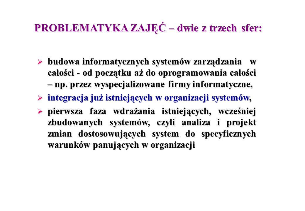 PROBLEMATYKA ZAJĘĆ – dwie z trzech sfer:  budowa informatycznych systemów zarządzania w całości - od początku aż do oprogramowania całości – np.