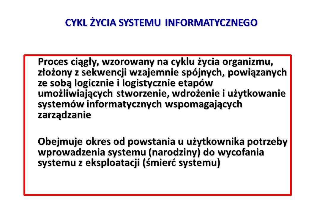 CYKL ŻYCIA SYSTEMU INFORMATYCZNEGO Proces ciągły, wzorowany na cyklu życia organizmu, złożony z sekwencji wzajemnie spójnych, powiązanych ze sobą logicznie i logistycznie etapów umożliwiających stworzenie, wdrożenie i użytkowanie systemów informatycznych wspomagających zarządzanie Proces ciągły, wzorowany na cyklu życia organizmu, złożony z sekwencji wzajemnie spójnych, powiązanych ze sobą logicznie i logistycznie etapów umożliwiających stworzenie, wdrożenie i użytkowanie systemów informatycznych wspomagających zarządzanie Obejmuje okres od powstania u użytkownika potrzeby wprowadzenia systemu (narodziny) do wycofania systemu z eksploatacji (śmierć systemu) Obejmuje okres od powstania u użytkownika potrzeby wprowadzenia systemu (narodziny) do wycofania systemu z eksploatacji (śmierć systemu)