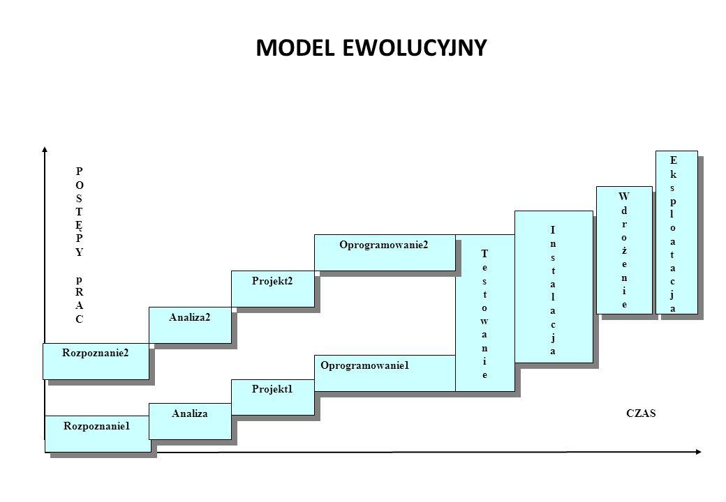 MODEL EWOLUCYJNY Rozpoznanie1 Analiza Projekt1 Oprogramowanie1 TestowanieTestowanie TestowanieTestowanie CZAS POSTĘPYpRACPOSTĘPYpRAC Rozpoznanie2 Analiza2 Projekt2 Oprogramowanie2 InstalacjaInstalacja InstalacjaInstalacja WdrożenieWdrożenie WdrożenieWdrożenie E k s p l o a t a c j a E k s p l o a t a c j a