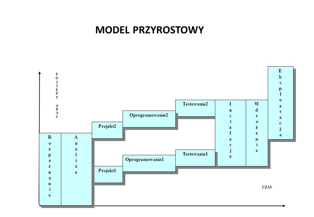 MODEL PRZYROSTOWY RozpoznanieRozpoznanie RozpoznanieRozpoznanie Analiza1 Projekt1 Oprogramowanie1 Testowanie2 CZAS P O S T Ę P Y p R A C AnalizaAnaliz