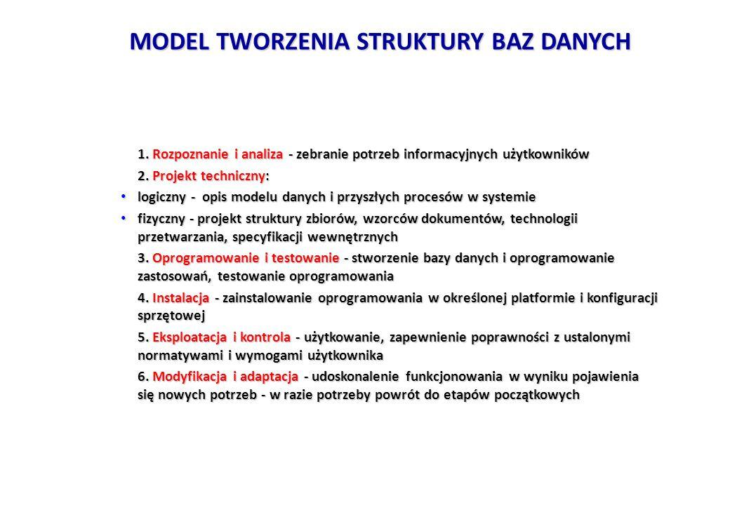 MODEL TWORZENIA STRUKTURY BAZ DANYCH 1. Rozpoznanie i analiza - zebranie potrzeb informacyjnych użytkowników 1. Rozpoznanie i analiza - zebranie potrz